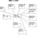 大河ドラマ「麒麟がくる」相関図はこちら!(随時更新中)