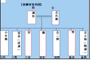 西郷家家系図