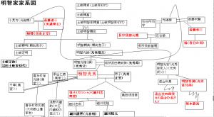 明智光秀家系図