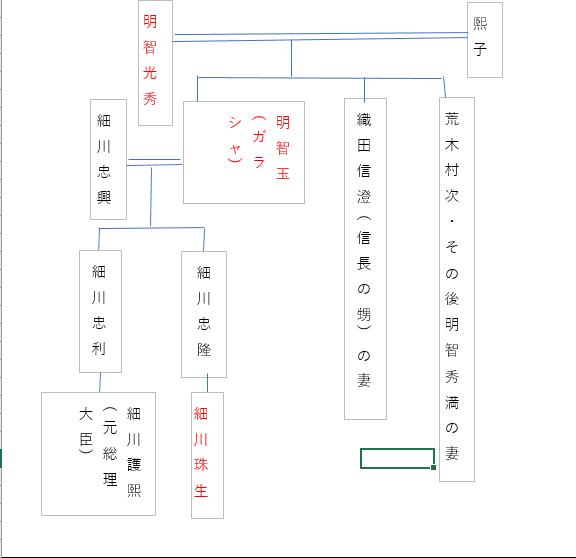 明智光秀細川家系図